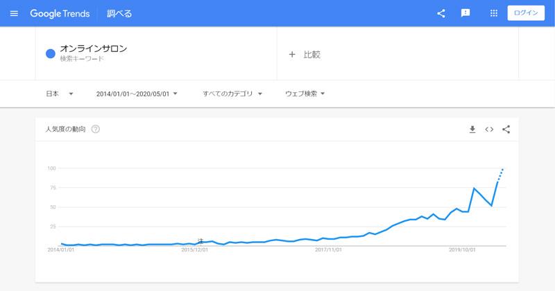 2014年1月1日~2020年5月現在までの「オンラインサロン」でのGoogle検索数